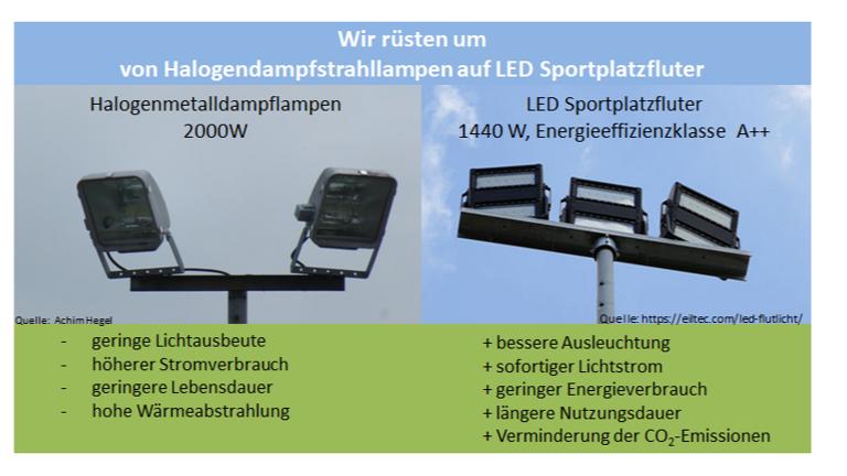 Umrüstung auf LED-Flutlichtbeleuchtung
